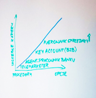 W jaki sposób wybieramy sprzedawców i dlaczego tak szybko rotują